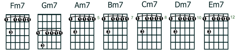 moveable minor 7 (min7) chords - root note 6th string